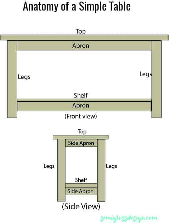 Simple table illustration